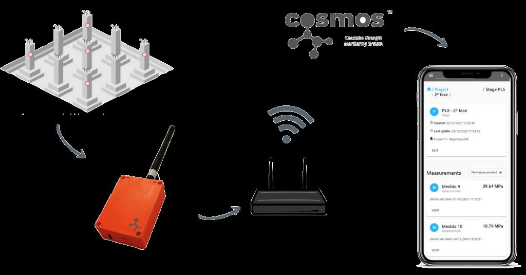 sistema-unico-CoSMoS